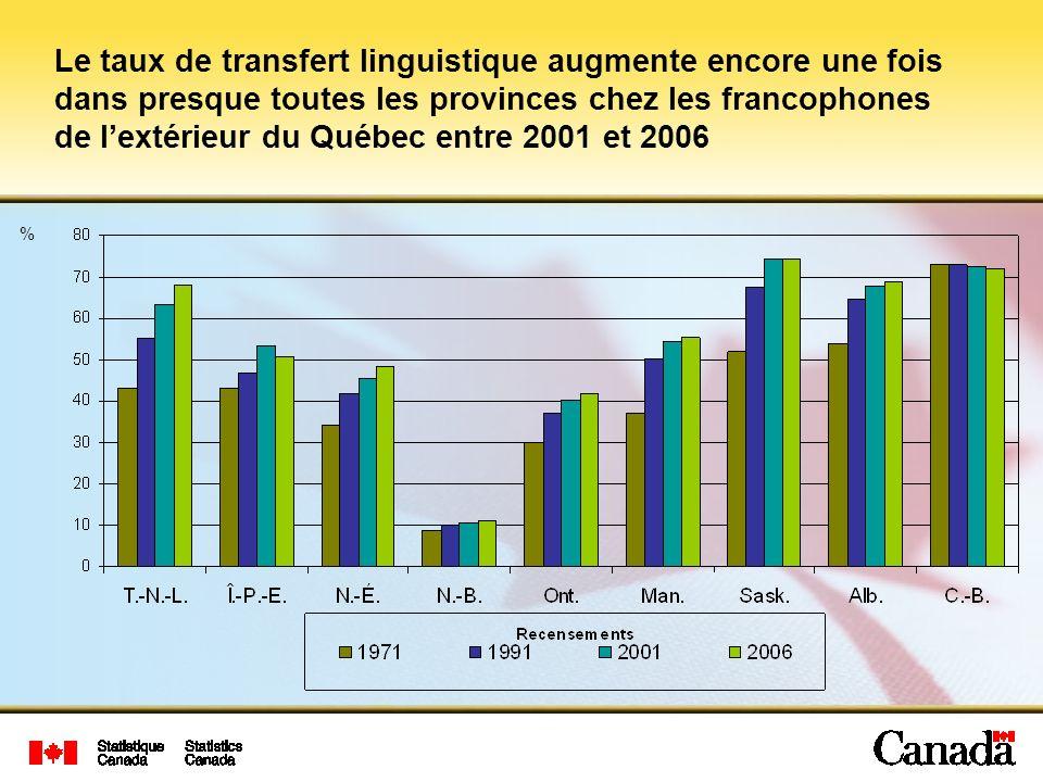 Le taux de transfert linguistique augmente encore une fois dans presque toutes les provinces chez les francophones de lextérieur du Québec entre 2001 et 2006 %