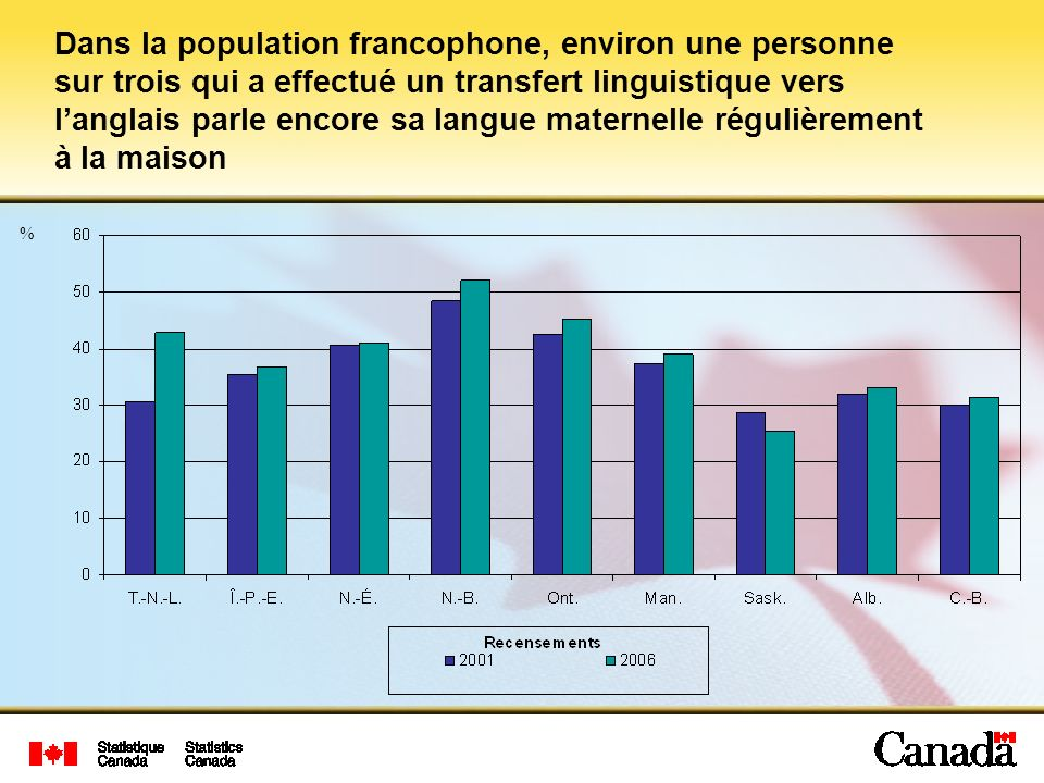 Dans la population francophone, environ une personne sur trois qui a effectué un transfert linguistique vers langlais parle encore sa langue maternelle régulièrement à la maison %