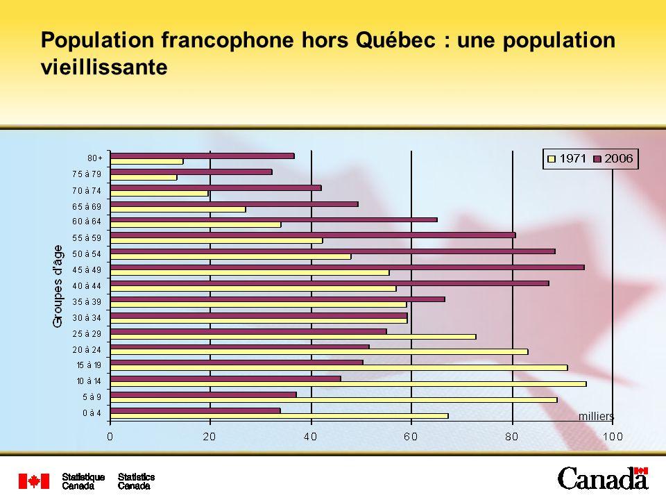 Population francophone hors Québec : une population vieillissante milliers