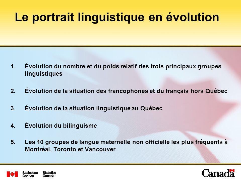 1.Évolution du nombre et du poids relatif des trois principaux groupes linguistiques 2.Évolution de la situation des francophones et du français hors