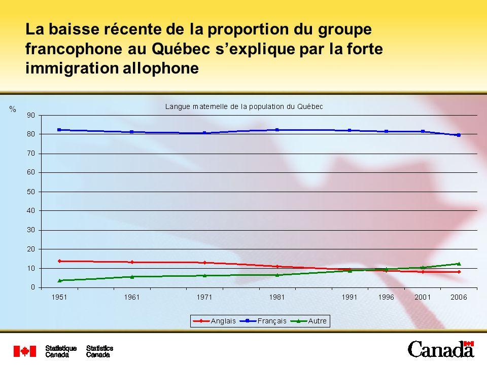 La baisse récente de la proportion du groupe francophone au Québec sexplique par la forte immigration allophone %