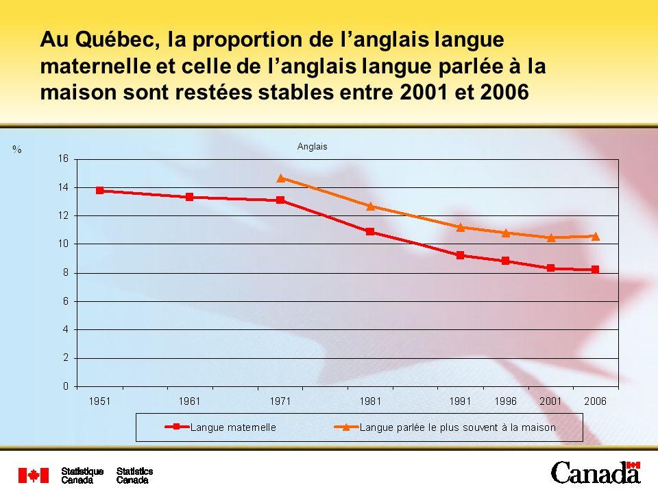 % Au Québec, la proportion de langlais langue maternelle et celle de langlais langue parlée à la maison sont restées stables entre 2001 et 2006 Anglais