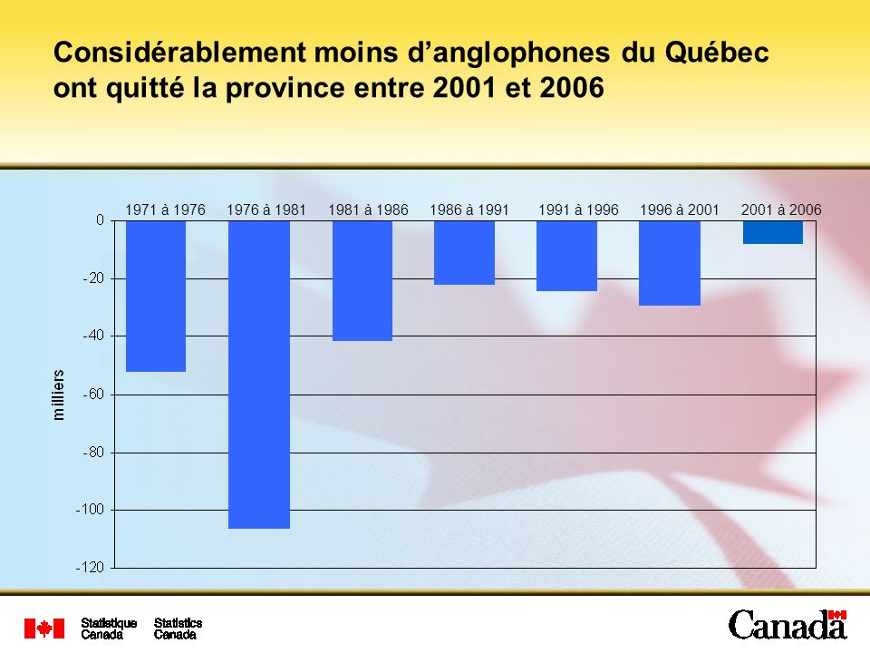 1971 à 19761976 à 19811981 à 19861986 à 19911991 à 19961996 à 20012001 à 2006 Considérablement moins danglophones du Québec ont quitté la province entre 2001 et 2006