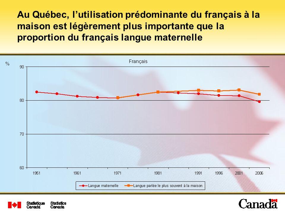 % Au Québec, lutilisation prédominante du français à la maison est légèrement plus importante que la proportion du français langue maternelle Français
