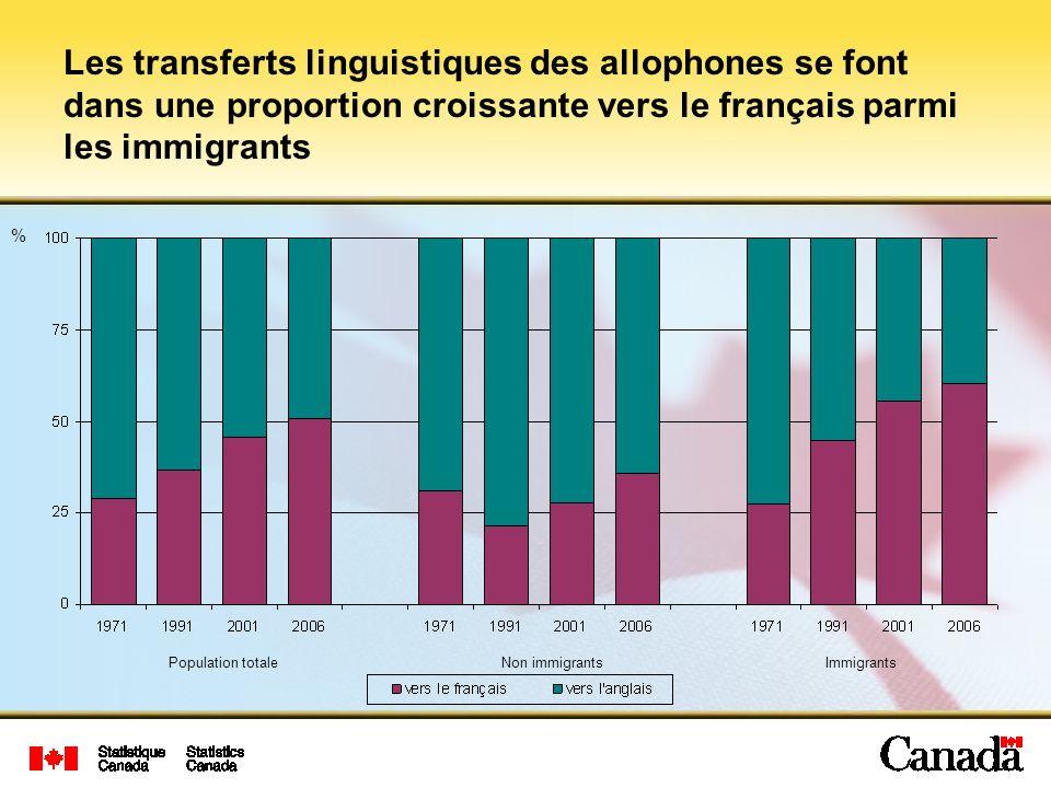 Les transferts linguistiques des allophones se font dans une proportion croissante vers le français parmi les immigrants Population totaleNon immigrantsImmigrants %