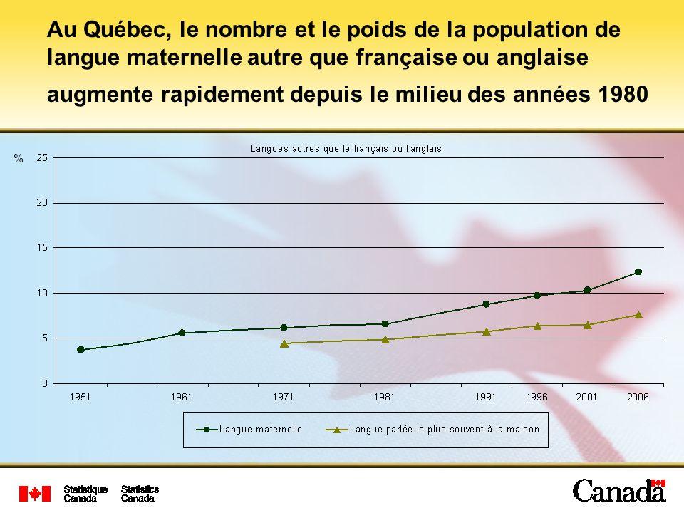 Au Québec, le nombre et le poids de la population de langue maternelle autre que française ou anglaise augmente rapidement depuis le milieu des années 1980 %