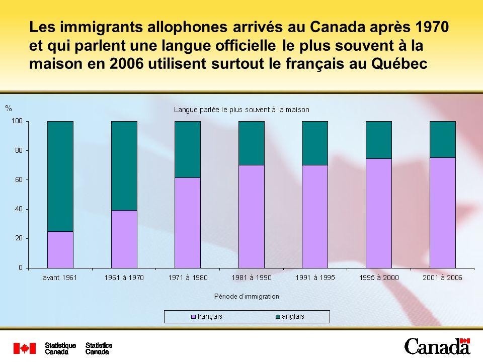 Les immigrants allophones arrivés au Canada après 1970 et qui parlent une langue officielle le plus souvent à la maison en 2006 utilisent surtout le français au Québec Période dimmigration %