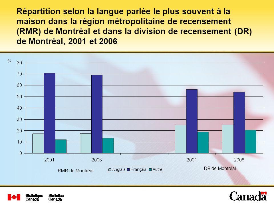 Répartition selon la langue parlée le plus souvent à la maison dans la région métropolitaine de recensement (RMR) de Montréal et dans la division de recensement (DR) de Montréal, 2001 et 2006 RMR de Montréal DR de Montréal %