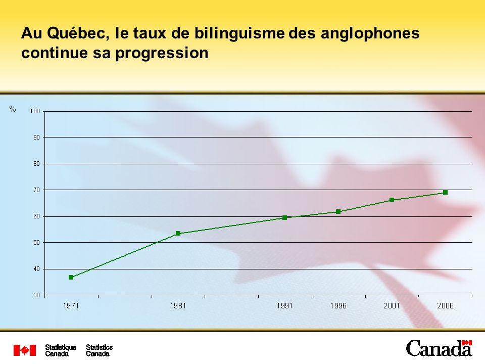 Au Québec, le taux de bilinguisme des anglophones continue sa progression %