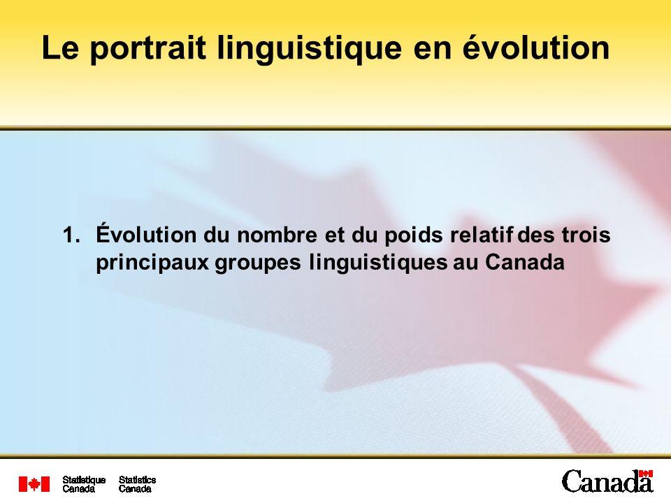 1.Évolution du nombre et du poids relatif des trois principaux groupes linguistiques au Canada Le portrait linguistique en évolution