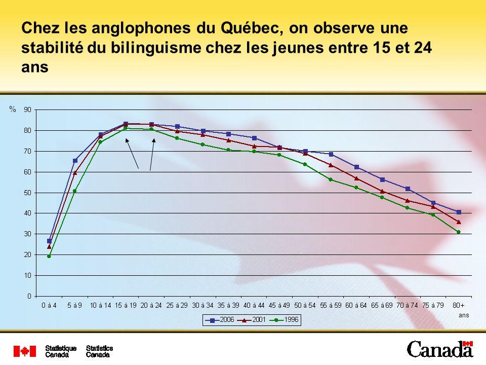 % Chez les anglophones du Québec, on observe une stabilité du bilinguisme chez les jeunes entre 15 et 24 ans ans