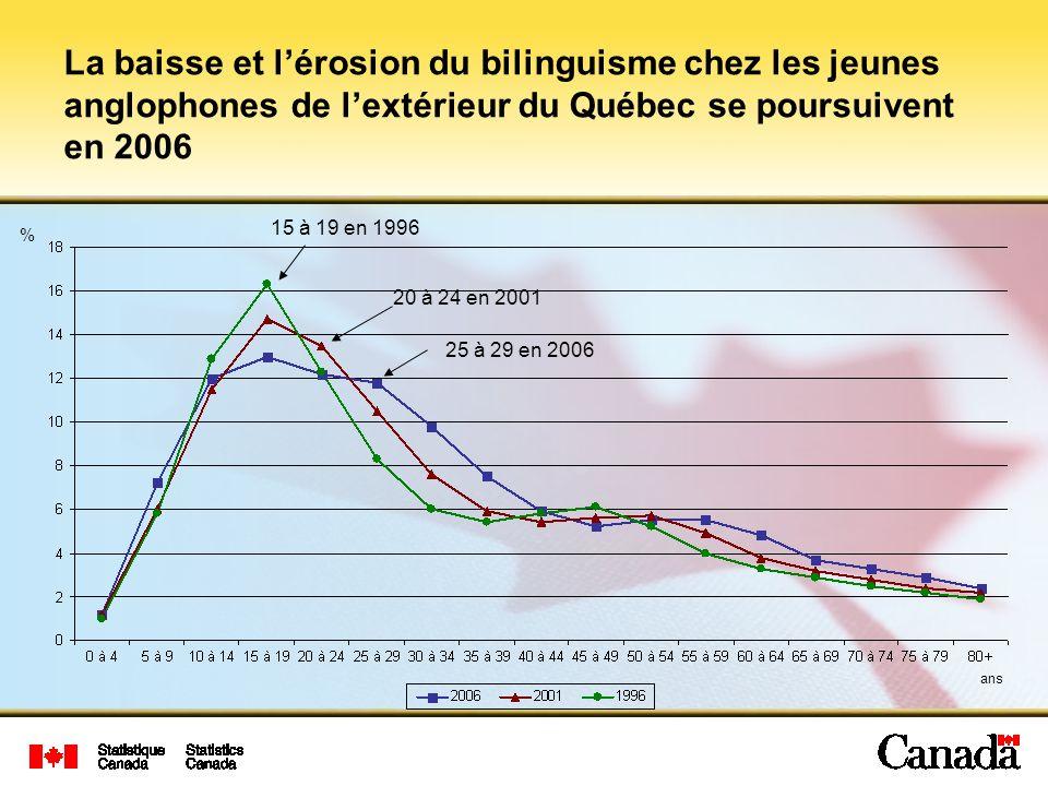 15 à 19 en 1996 20 à 24 en 2001 25 à 29 en 2006 % La baisse et lérosion du bilinguisme chez les jeunes anglophones de lextérieur du Québec se poursuiv