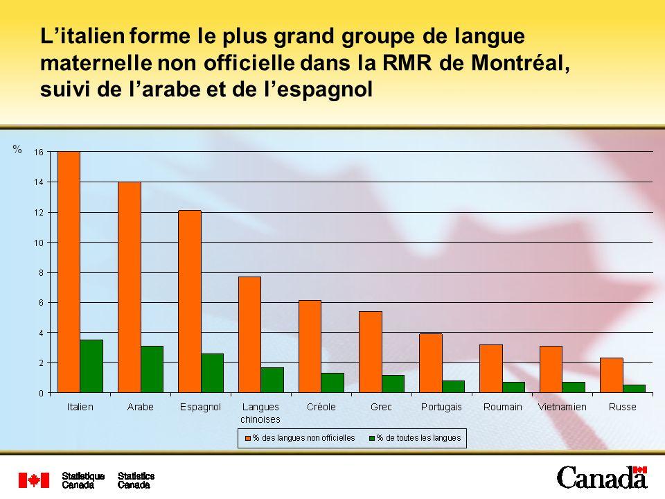 % Litalien forme le plus grand groupe de langue maternelle non officielle dans la RMR de Montréal, suivi de larabe et de lespagnol
