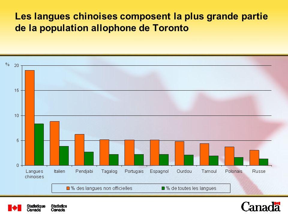 Les langues chinoises composent la plus grande partie de la population allophone de Toronto %