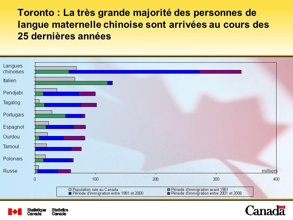 Toronto : La très grande majorité des personnes de langue maternelle chinoise sont arrivées au cours des 25 dernières années milliers Espagnol Pendjabi Italien Langues chinoises Tagalog Portugais Polonais Ourdou Tamoul Russe