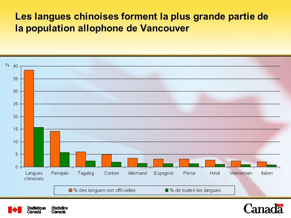 Les langues chinoises forment la plus grande partie de la population allophone de Vancouver %