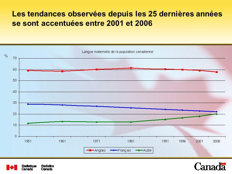 Les tendances observées depuis les 25 dernières années se sont accentuées entre 2001 et 2006 %