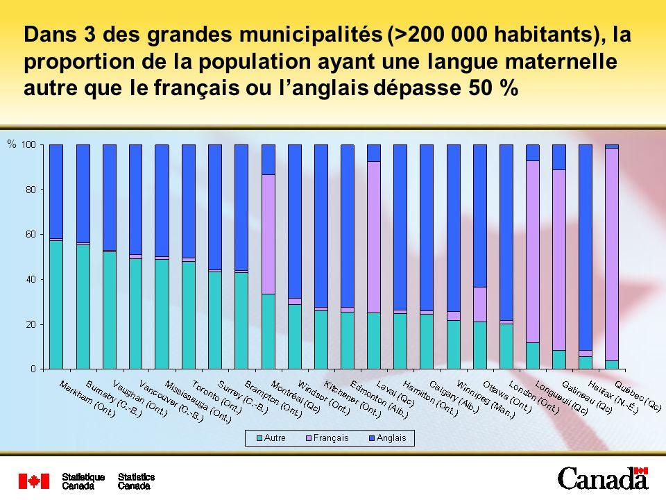 Dans 3 des grandes municipalités (>200 000 habitants), la proportion de la population ayant une langue maternelle autre que le français ou langlais dépasse 50 % %
