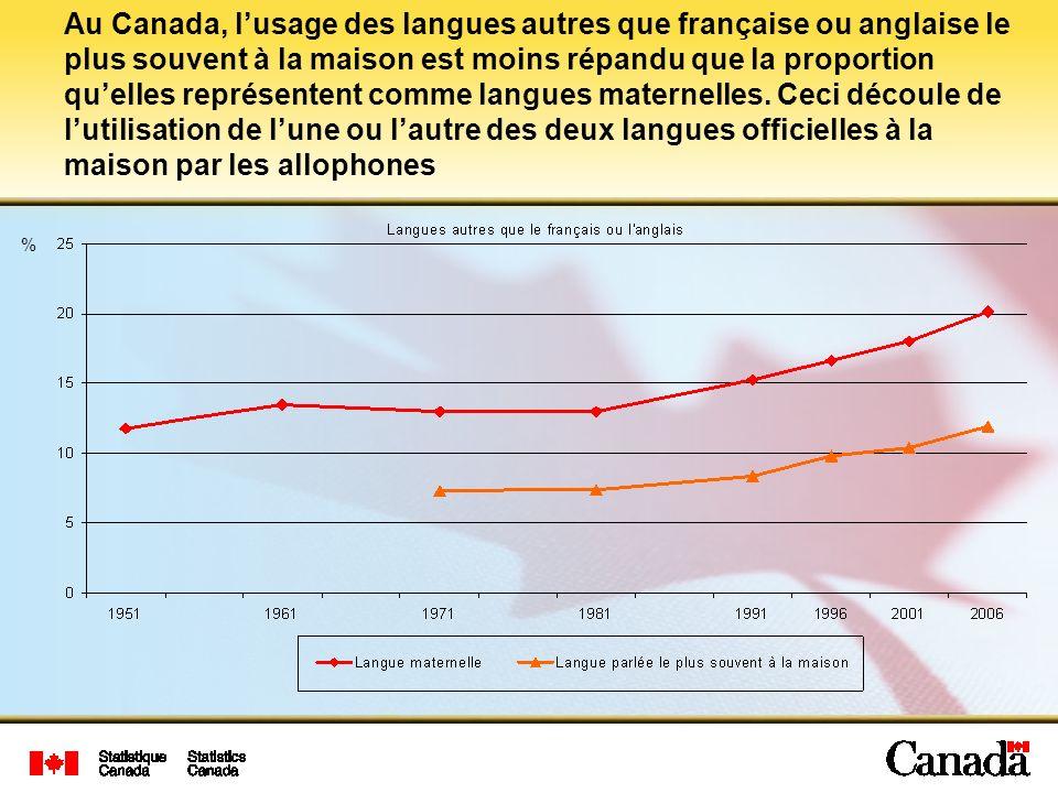 Au Canada, lusage des langues autres que française ou anglaise le plus souvent à la maison est moins répandu que la proportion quelles représentent co