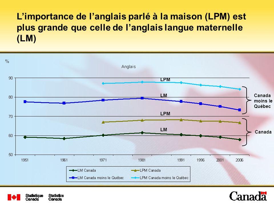 % Limportance de langlais parlé à la maison (LPM) est plus grande que celle de langlais langue maternelle (LM) Canada moins le Québec Canada LPM LM LPM LM