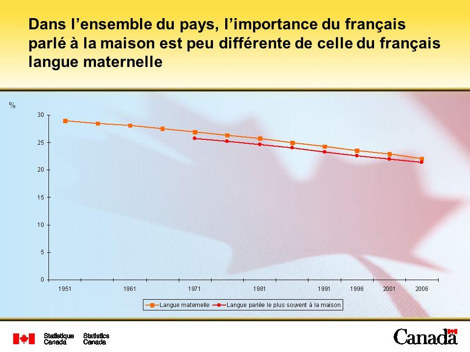 % Dans lensemble du pays, limportance du français parlé à la maison est peu différente de celle du français langue maternelle