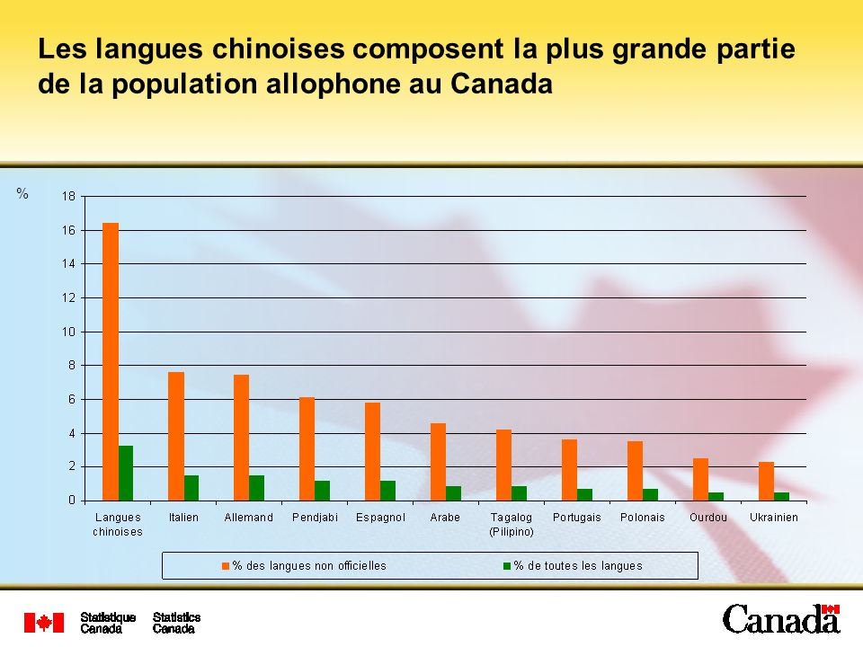 Les langues chinoises composent la plus grande partie de la population allophone au Canada %
