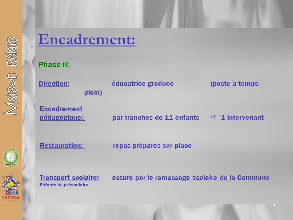 14 Encadrement: Phase II: Direction: éducatrice graduée (poste à temps- plein) Restauration: repas préparés sur place Encadrement pédagogique: par tra