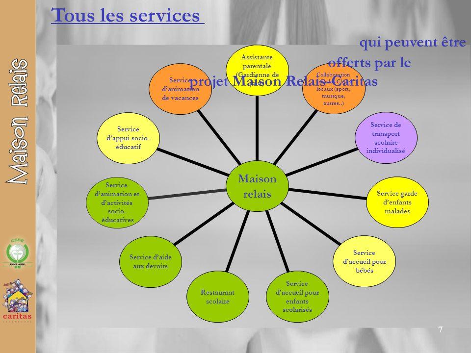 7 Maison relais Assistante parentale (Gardienne de jour) Collaboration avec les Clubs locaux (sport, musique, autres..) Service de transport scolaire