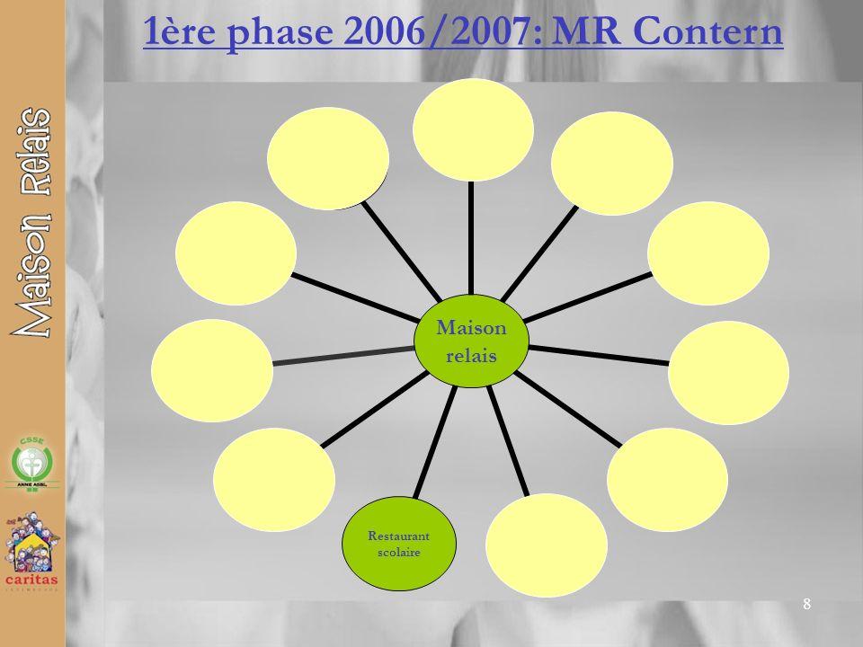 19 PROJET MAISON RELAIS Commune de Contern Merci de votre attention Contern – Medingen – Moutfort – Oetrange