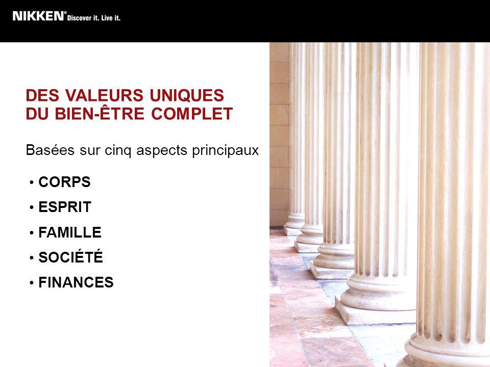DES VALEURS UNIQUES DU BIEN-ÊTRE COMPLET Basées sur cinq aspects principaux CORPS ESPRIT FAMILLE SOCIÉTÉ FINANCES