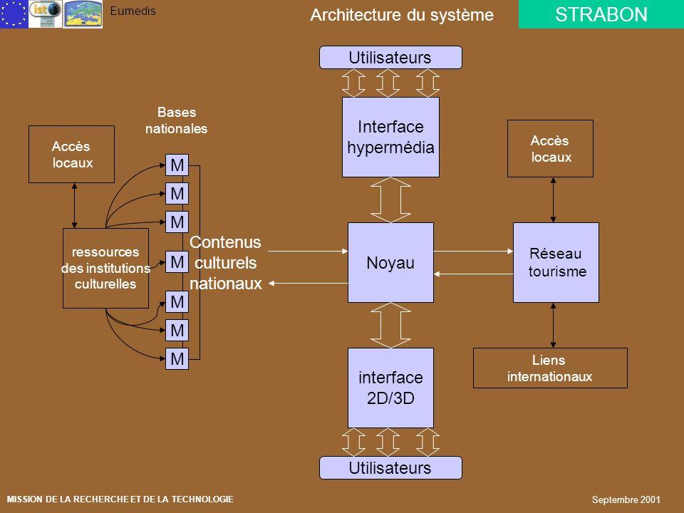 STRABON Eumedis MISSION DE LA RECHERCHE ET DE LA TECHNOLOGIE Septembre 2001 Une architecture basée sur XML Un dispositif dintégration de données struc