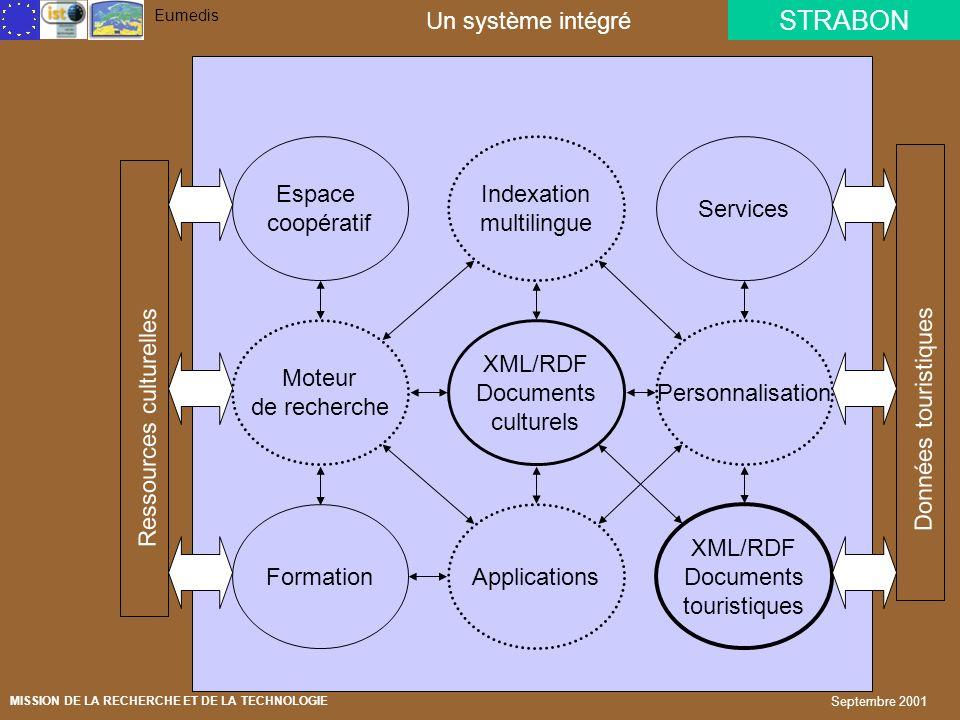 STRABON Eumedis MISSION DE LA RECHERCHE ET DE LA TECHNOLOGIE Septembre 2001 Architecture du système Noyau Réseau tourisme interface 2D/3D Interface hy