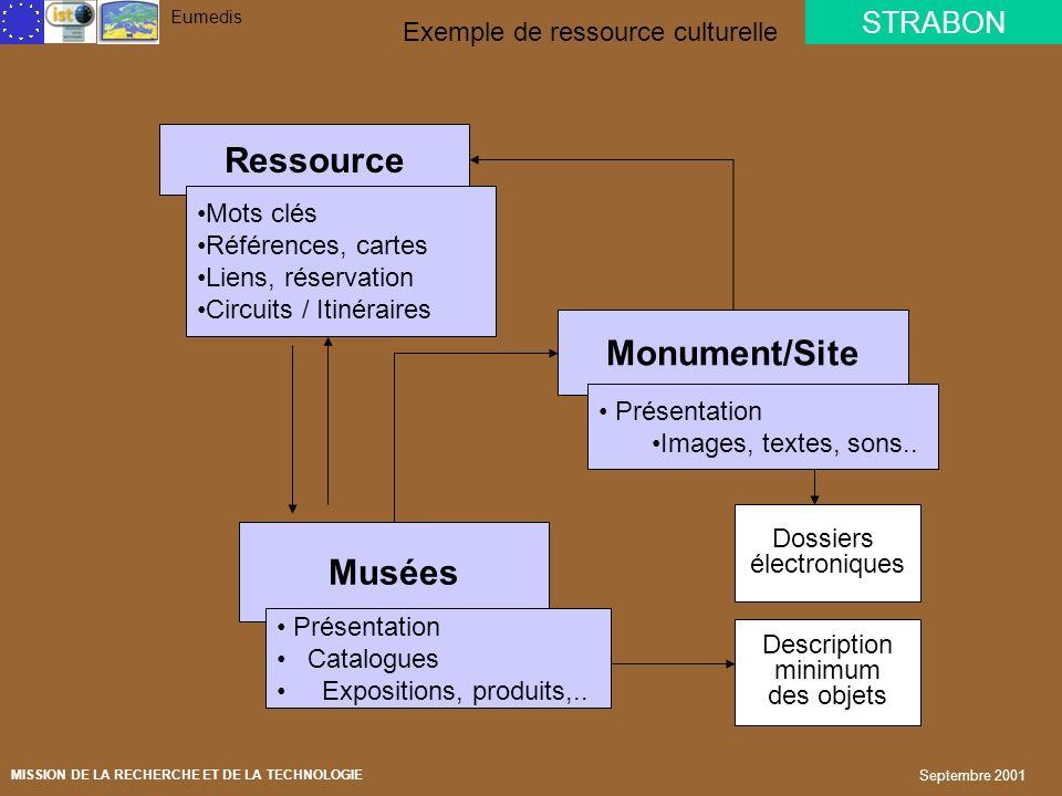 STRABON Eumedis MISSION DE LA RECHERCHE ET DE LA TECHNOLOGIE Septembre 2001 Core system Indexation multilingue Moteur de recherche Applications Person