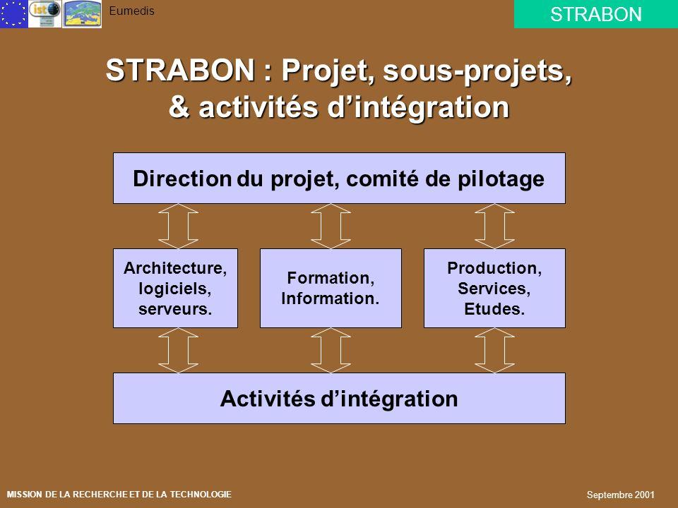 STRABON Eumedis MISSION DE LA RECHERCHE ET DE LA TECHNOLOGIE Septembre 2001 Un réseau culturel et touristique Portail XML Noyau du système Réseau tour