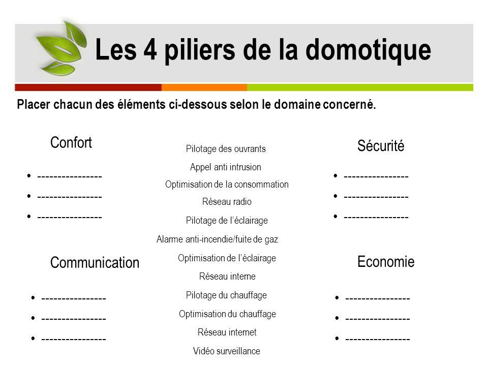 Confort Sécurité Communication Economie Réseau internet Optimisation de la consommation Vidéo surveillance Alarme anti-incendie/fuite de gaz Pilotage