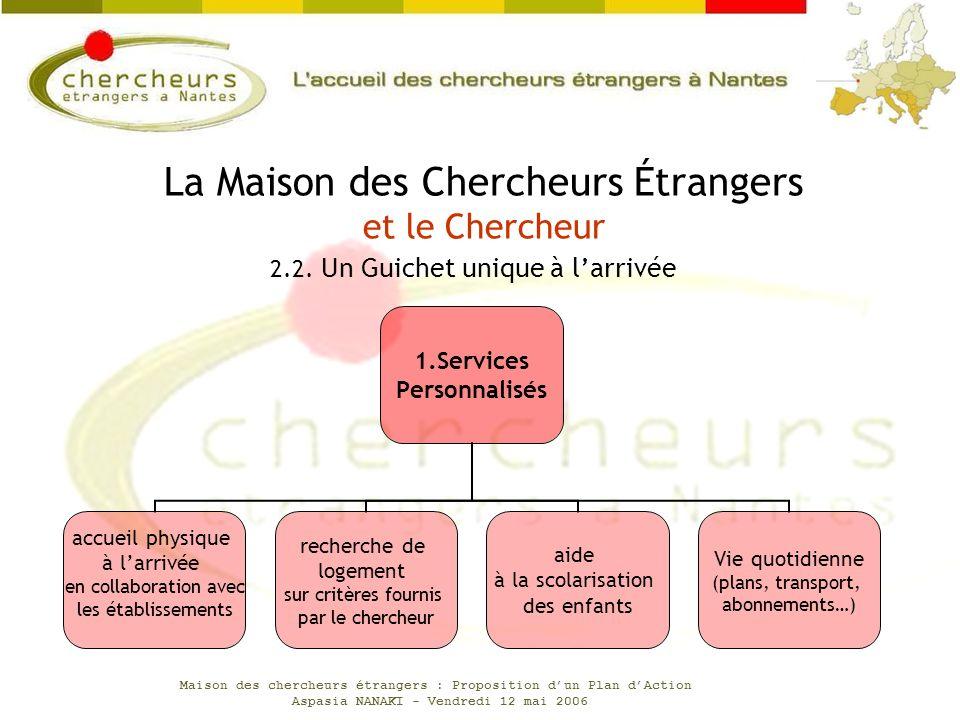 Maison des chercheurs étrangers : Proposition dun Plan dAction Aspasia NANAKI - Vendredi 12 mai 2006 1.Services Personnalisés accueil physique à larri