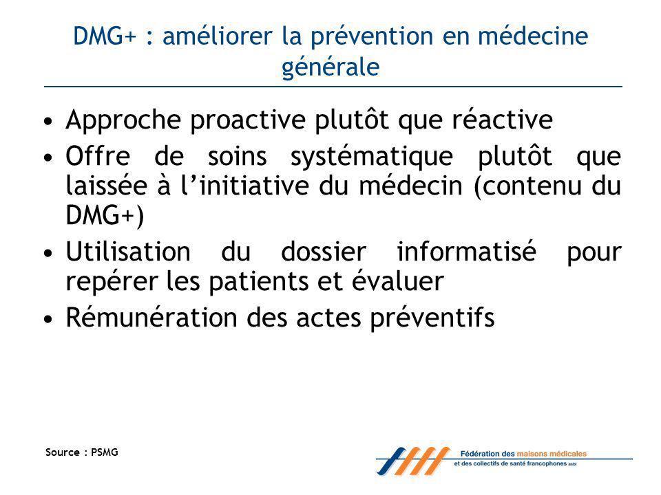 DMG+ : améliorer la prévention en médecine générale Approche proactive plutôt que réactive Offre de soins systématique plutôt que laissée à linitiative du médecin (contenu du DMG+) Utilisation du dossier informatisé pour repérer les patients et évaluer Rémunération des actes préventifs Source : PSMG