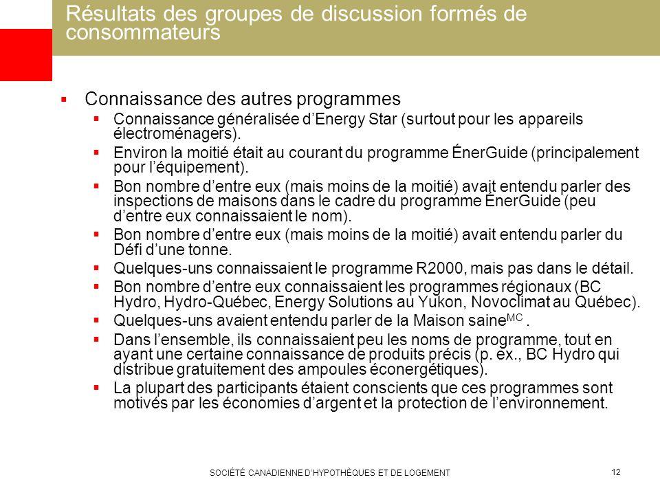 SOCIÉTÉ CANADIENNE DHYPOTHÈQUES ET DE LOGEMENT 12 Résultats des groupes de discussion formés de consommateurs Connaissance des autres programmes Conna