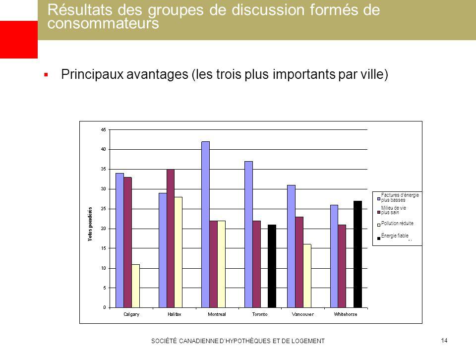 SOCIÉTÉ CANADIENNE DHYPOTHÈQUES ET DE LOGEMENT 14 Résultats des groupes de discussion formés de consommateurs Principaux avantages (les trois plus imp