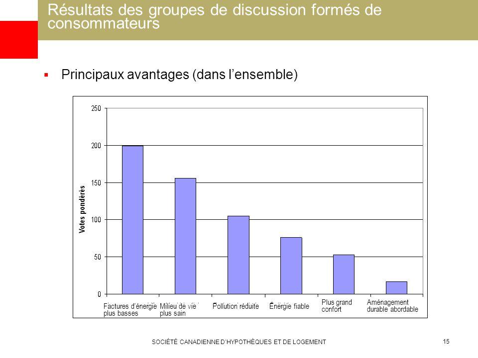 SOCIÉTÉ CANADIENNE DHYPOTHÈQUES ET DE LOGEMENT 15 Résultats des groupes de discussion formés de consommateurs Principaux avantages (dans lensemble) Vo