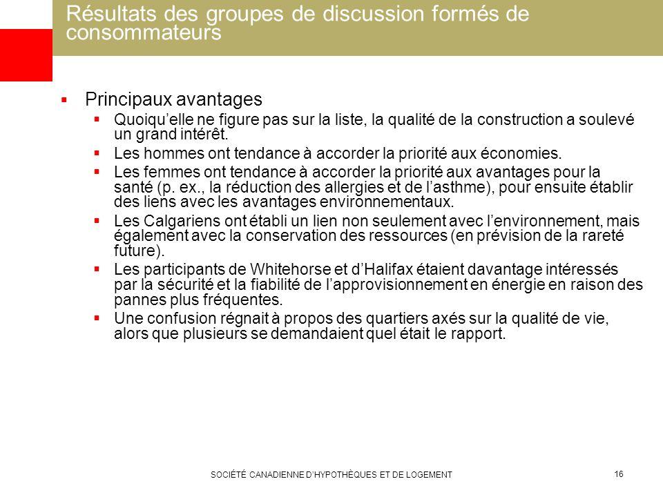 SOCIÉTÉ CANADIENNE DHYPOTHÈQUES ET DE LOGEMENT 16 Résultats des groupes de discussion formés de consommateurs Principaux avantages Quoiquelle ne figur