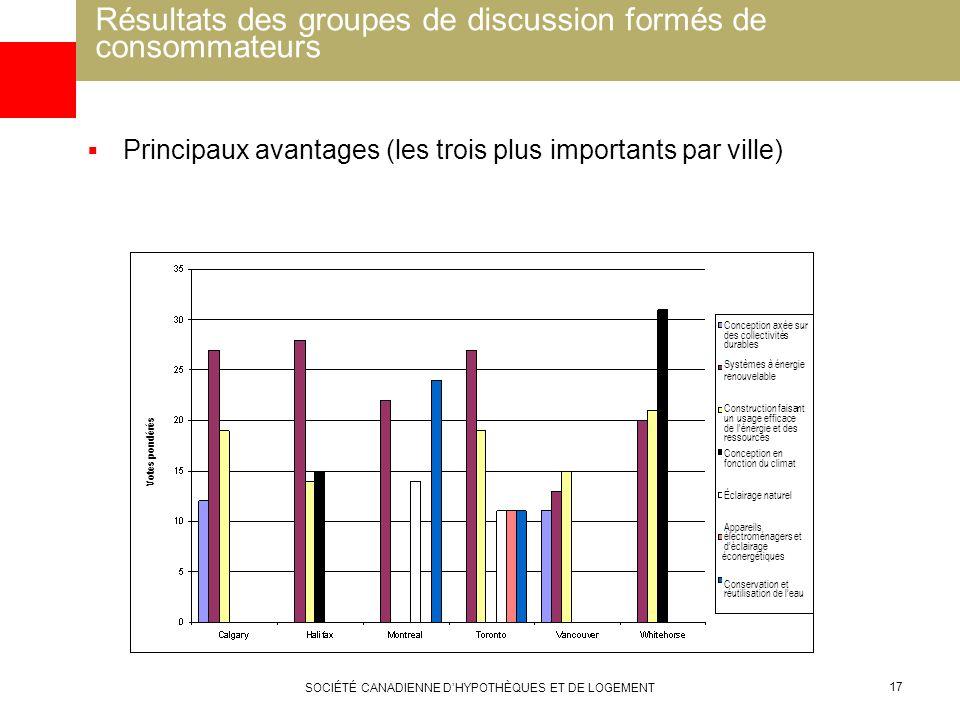 SOCIÉTÉ CANADIENNE DHYPOTHÈQUES ET DE LOGEMENT 17 Résultats des groupes de discussion formés de consommateurs Principaux avantages (les trois plus imp