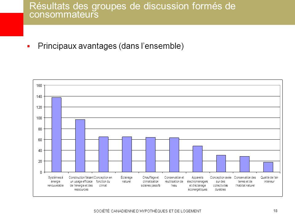 SOCIÉTÉ CANADIENNE DHYPOTHÈQUES ET DE LOGEMENT 18 Résultats des groupes de discussion formés de consommateurs Principaux avantages (dans lensemble) Sy