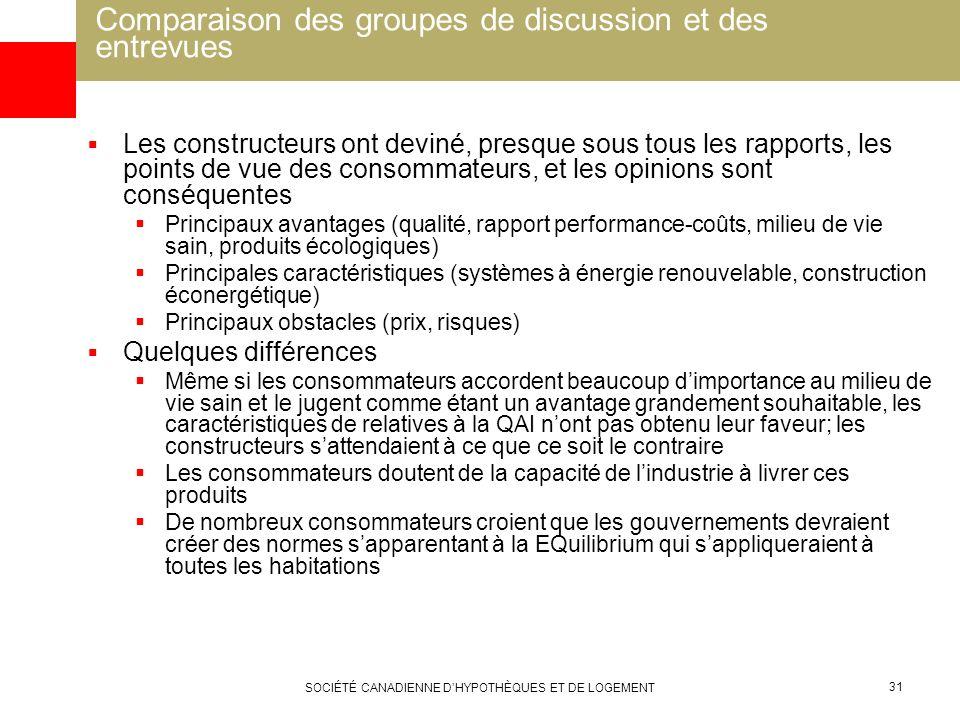 SOCIÉTÉ CANADIENNE DHYPOTHÈQUES ET DE LOGEMENT 31 Comparaison des groupes de discussion et des entrevues Les constructeurs ont deviné, presque sous to