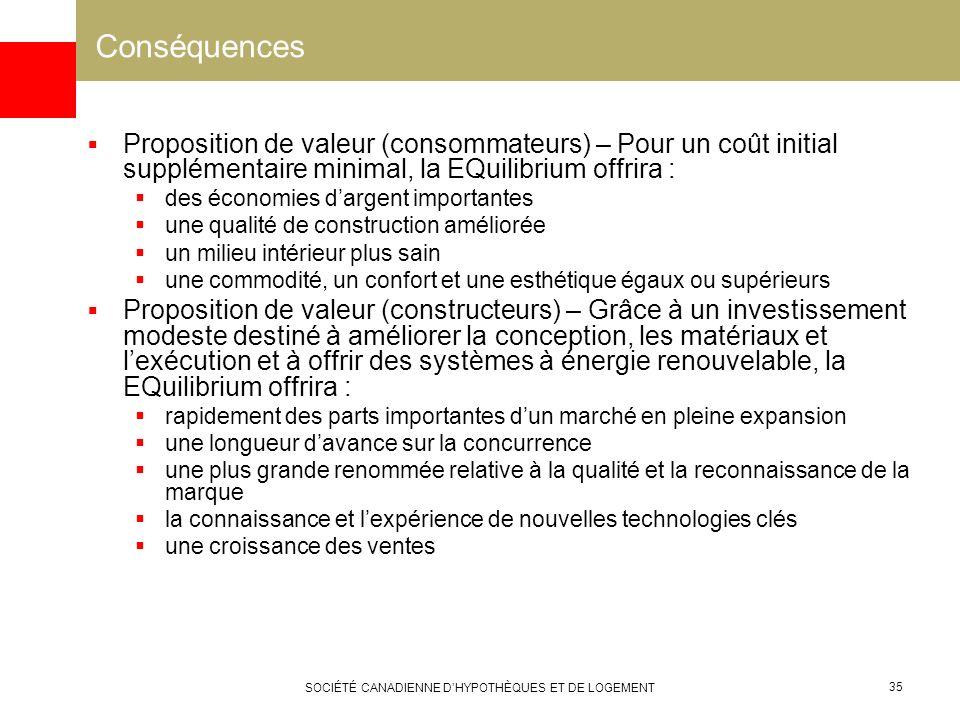 SOCIÉTÉ CANADIENNE DHYPOTHÈQUES ET DE LOGEMENT 35 Conséquences Proposition de valeur (consommateurs) – Pour un coût initial supplémentaire minimal, la