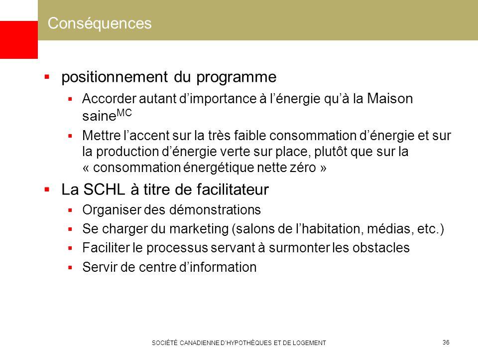 SOCIÉTÉ CANADIENNE DHYPOTHÈQUES ET DE LOGEMENT 36 Conséquences positionnement du programme Accorder autant dimportance à lénergie quà la Maison saine