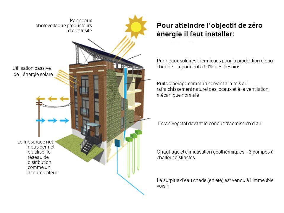 Pour atteindre lobjectif de zéro énergie il faut installer: Panneaux solaires thermiques pour la production deau chaude – répondent à 90% des besoins