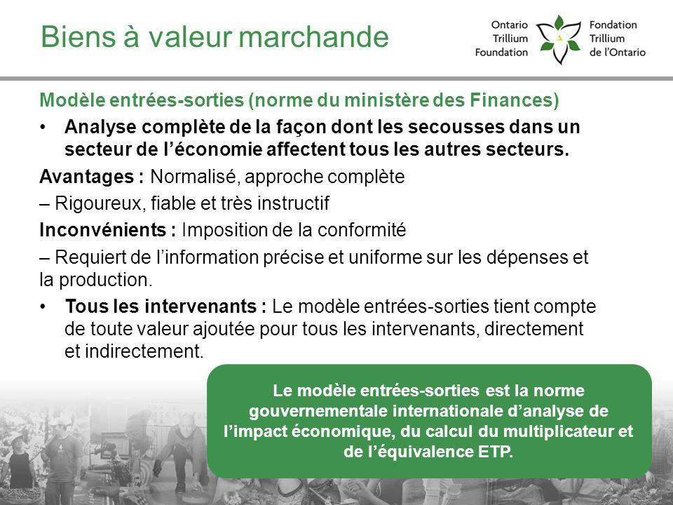 11 Biens à valeur marchande Le modèle entrées-sorties est la norme gouvernementale internationale danalyse de limpact économique, du calcul du multipl