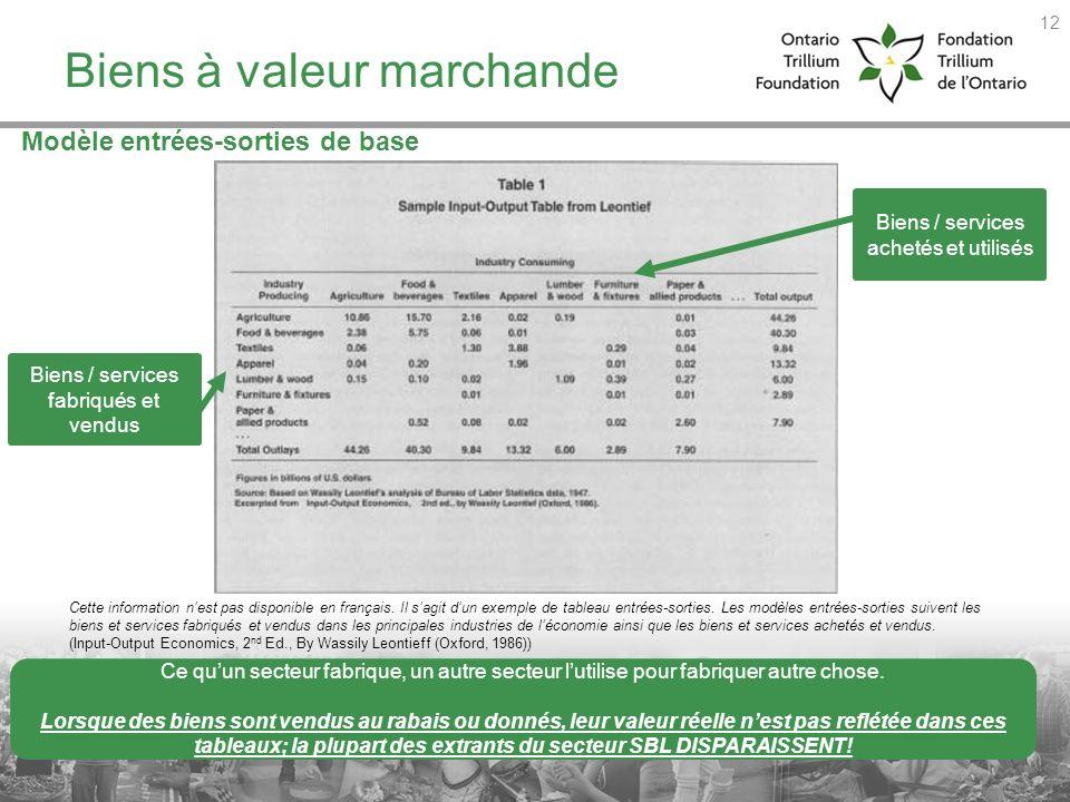 Modèle entrées-sorties de base Biens à valeur marchande Biens / services fabriqués et vendus Biens / services achetés et utilisés Ce quun secteur fabr