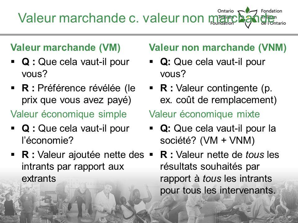 Valeur marchande c. valeur non marchande Valeur marchande (VM) Q : Que cela vaut-il pour vous? R : Préférence révélée (le prix que vous avez payé) Val